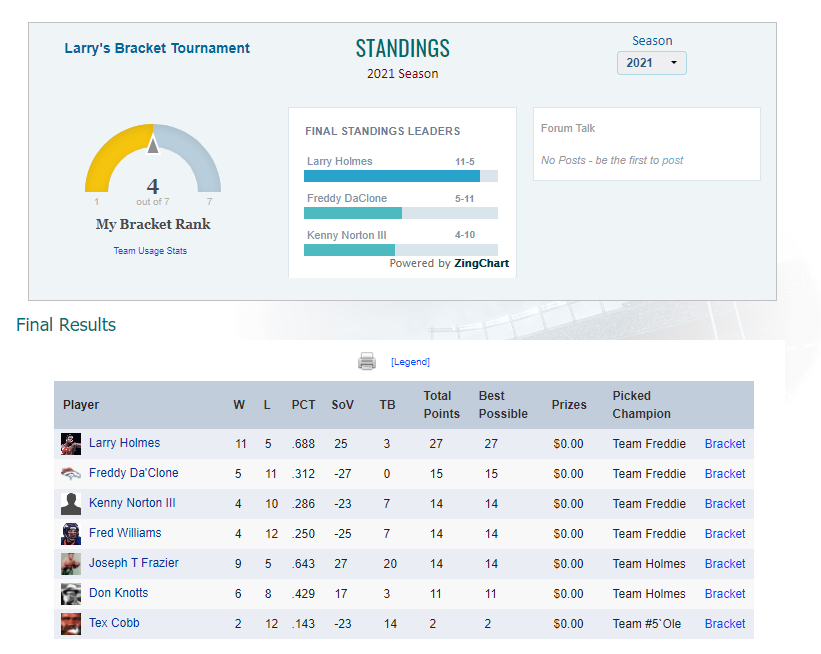 Tournament Bracket Standings page
